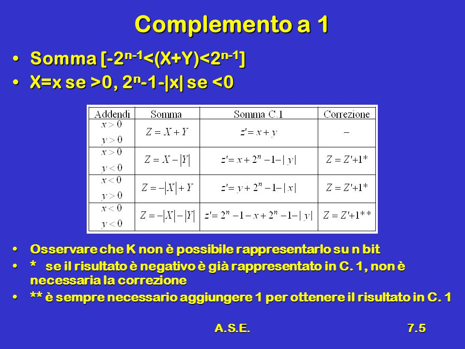 Complemento a 1 Somma [-2n-1<(X+Y)<2n-1]